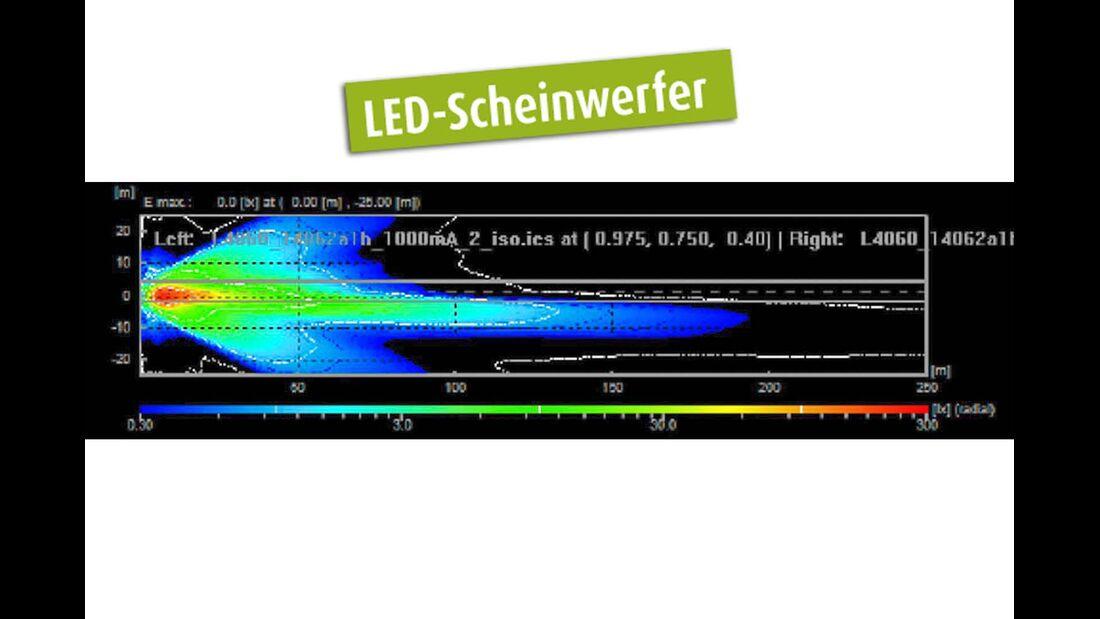 Pegel LED-Scheinwerfer