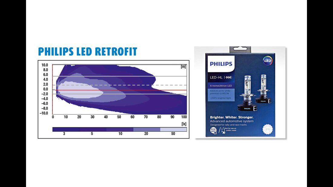 Philips LED Retrofit