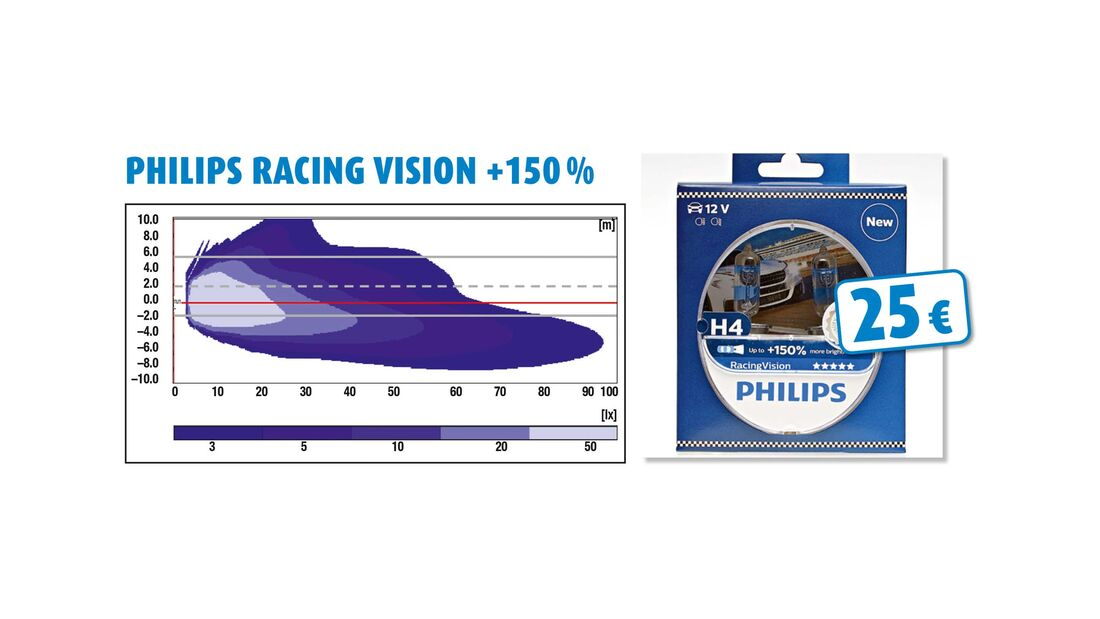Philips Racing Vision +150 %