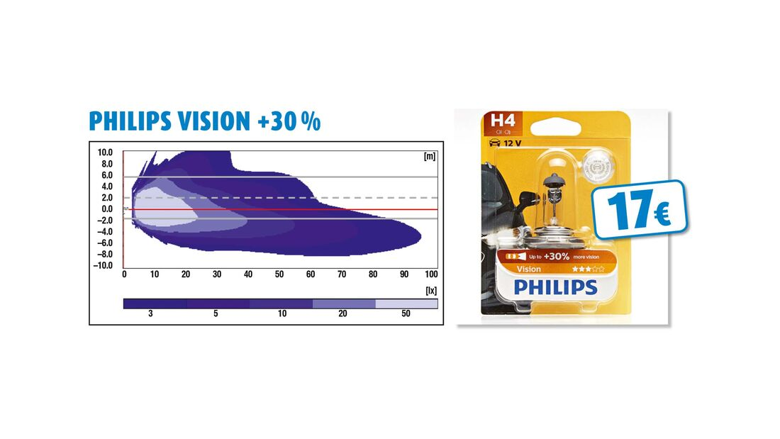 Philips Vision +30 %