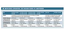 Premiere: Mercedes Sprinter