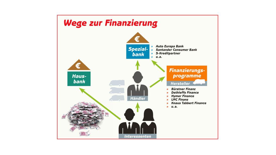 Ratgeber: Finanzierung, , Grafik