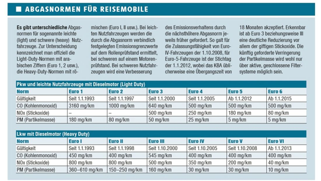 Ratgeber Russfilter, Abgasnormen & Co.