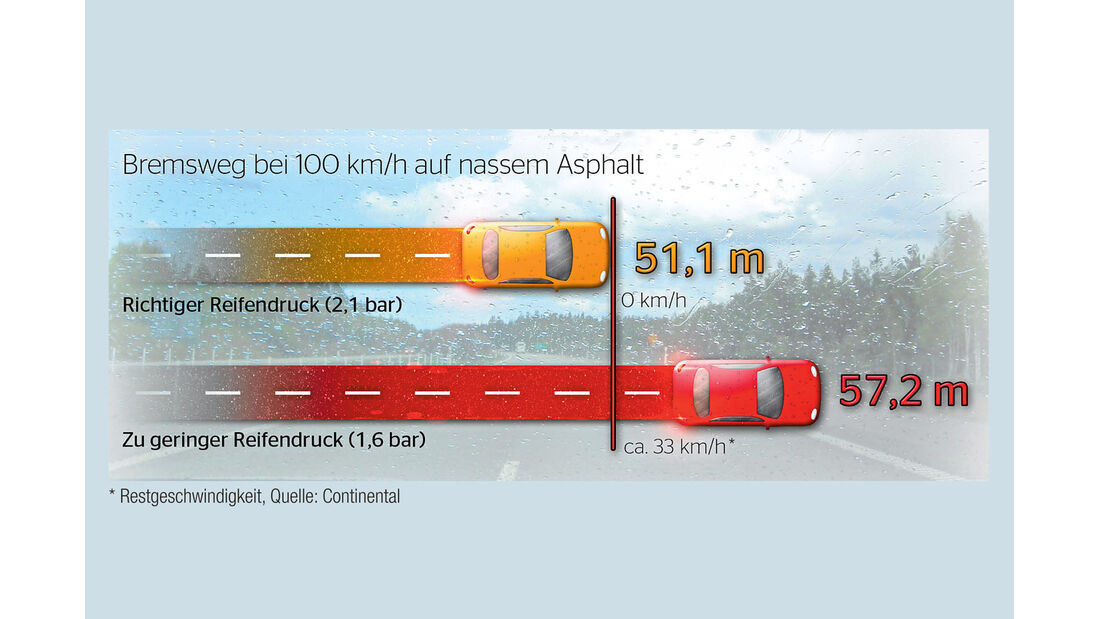 Ratgeber: Service, Reifendruck-Kontrollsystem, Bremsweg
