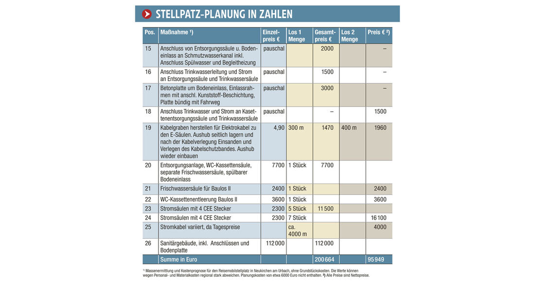 Report: Stellplatz-Planung