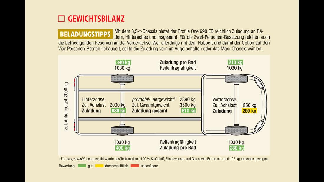 SC Eura: Gewichtsbilanz