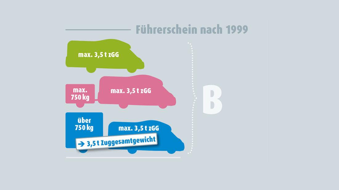 Schaubild Führerscheinklasse B