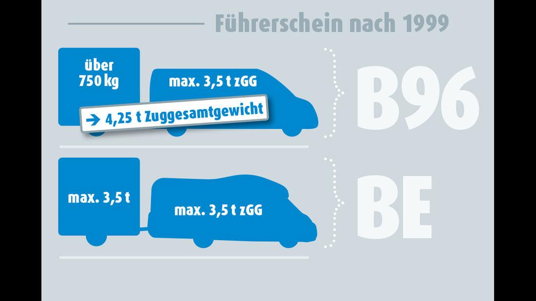 Schaubild Führerscheinklasse B 96 und BE