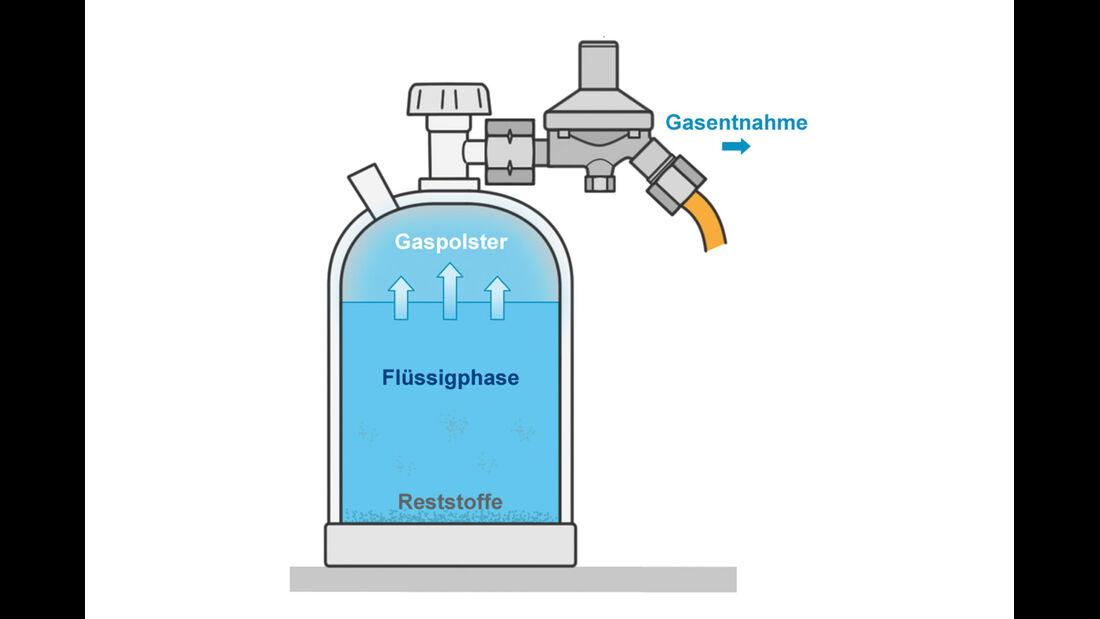 So funktioniert Gas