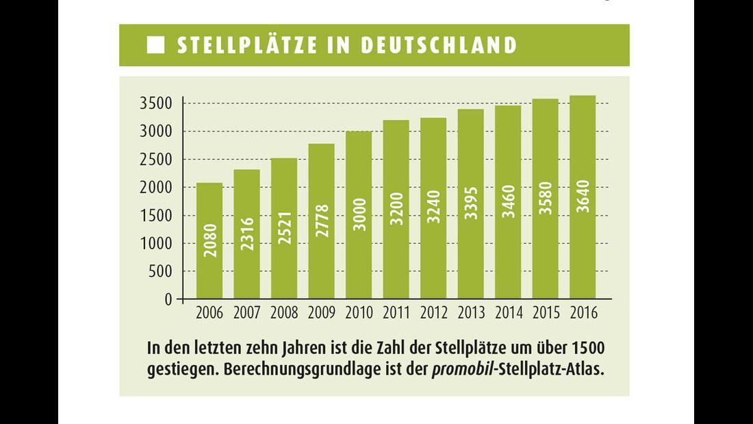 Stellplatz Report