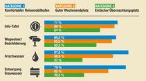 Tabelle für Kriterien Info-Tafel, Wegweiser, Frischwasser und Entsorgung Grauwasser