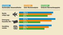 Tabelle für Kriterien Lage, Entsorgung Kassetten-WC und ganzjährige Nutzbarkeit.