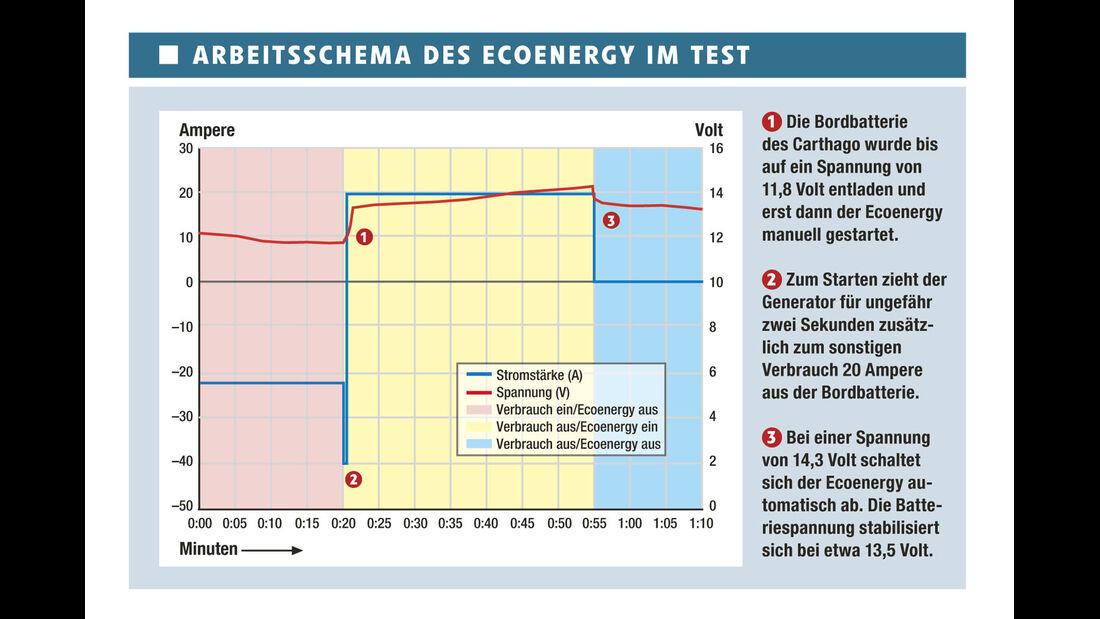 Test: Telair Ecoenergy