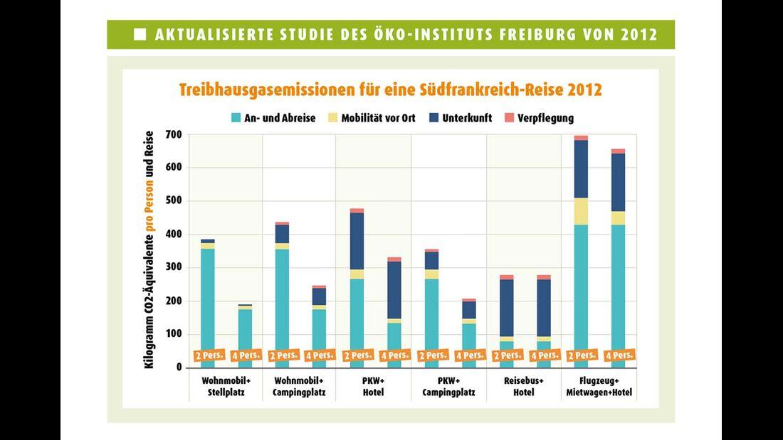Treibhausgasemissionen für eine Südfrankreich-Reise 2012