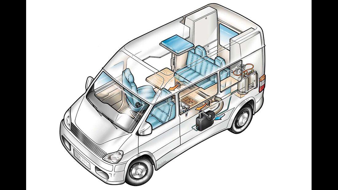 Truma VarioHeat Luftheizung Kastenwagen