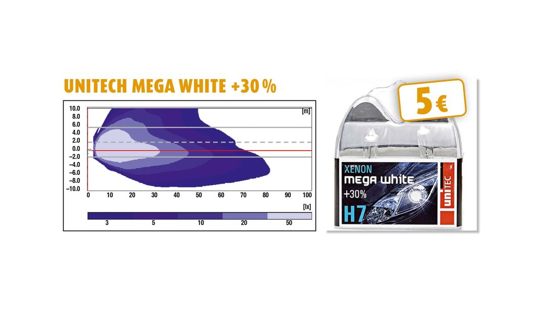 Unitech Mega White +30 %