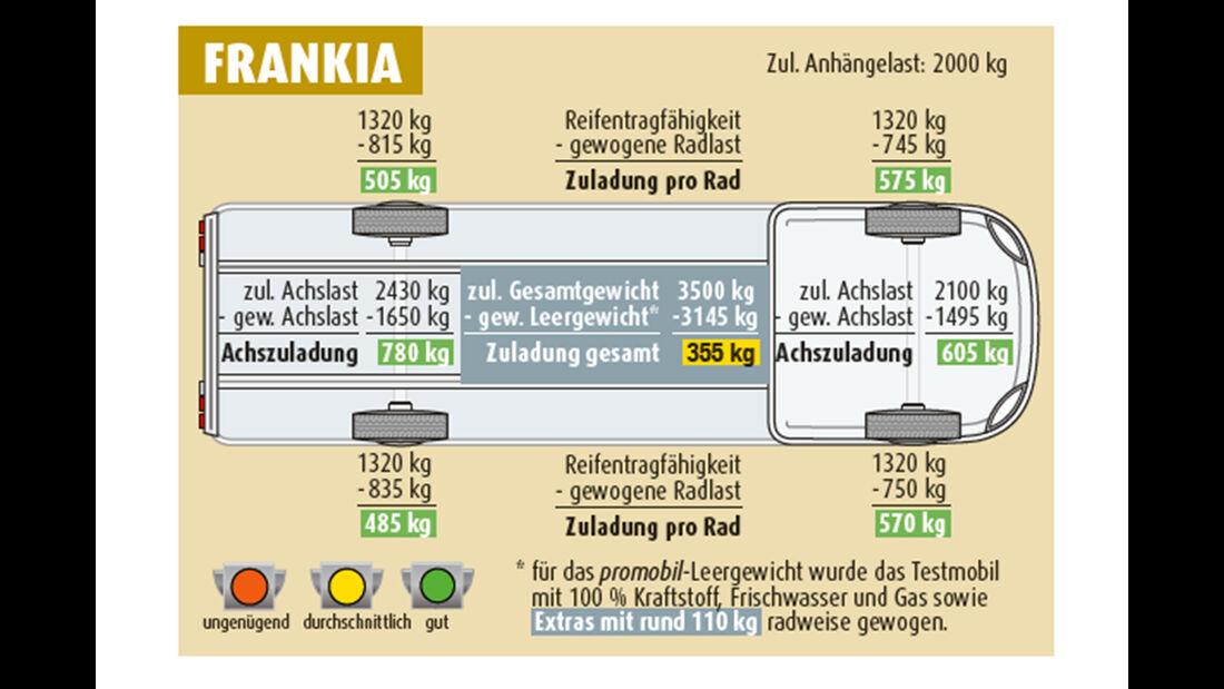 VT Frankia M-Line T7 GD Neo vs Laika Kosmo 2032
