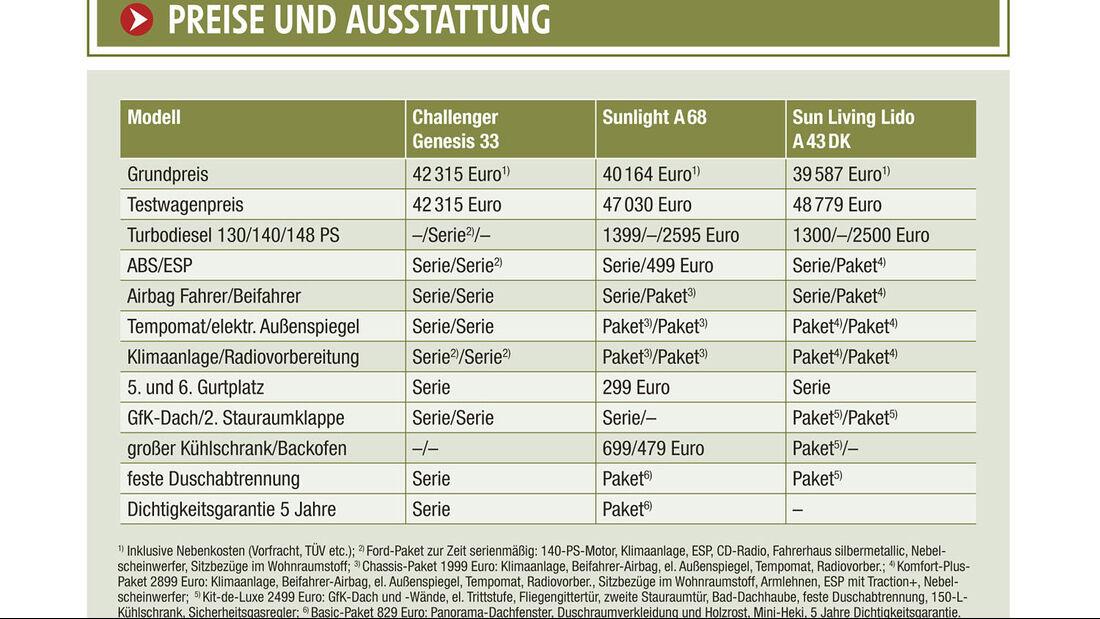 Vergleichstest: Challenger Genesis 33/Sunlight A68/Sun Living A43 DK