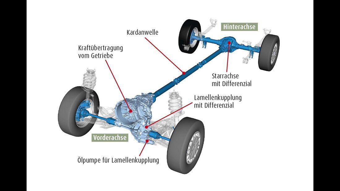 Vergleichstest Karmann Dexter 560 Trend 4X4, Westfalia Amundsen 540 D Offroad Allradtechnik