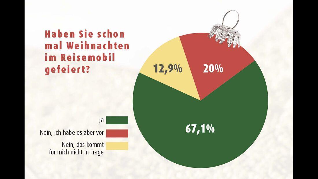 Weihnachten im Mobil Umfrage