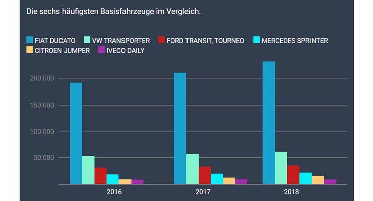 Wohnmobil-Bestand 2016-2018 nach Basisfahrzeugen