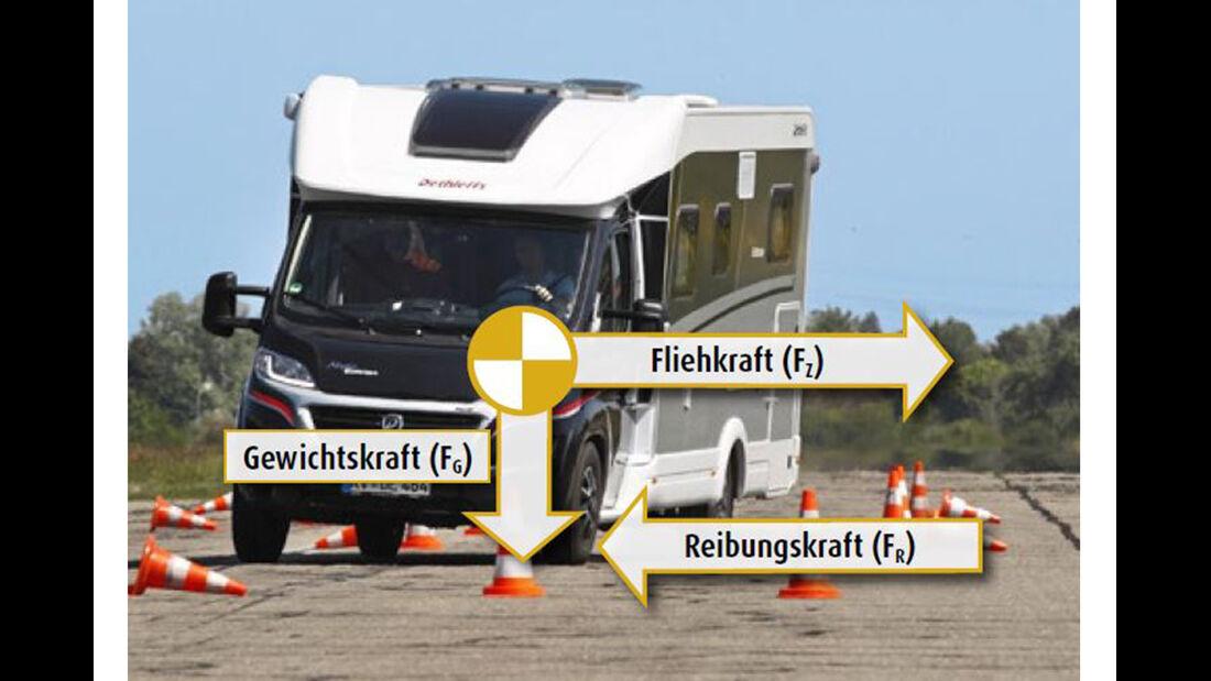 Wohnmobil Fahrdynamik-Test