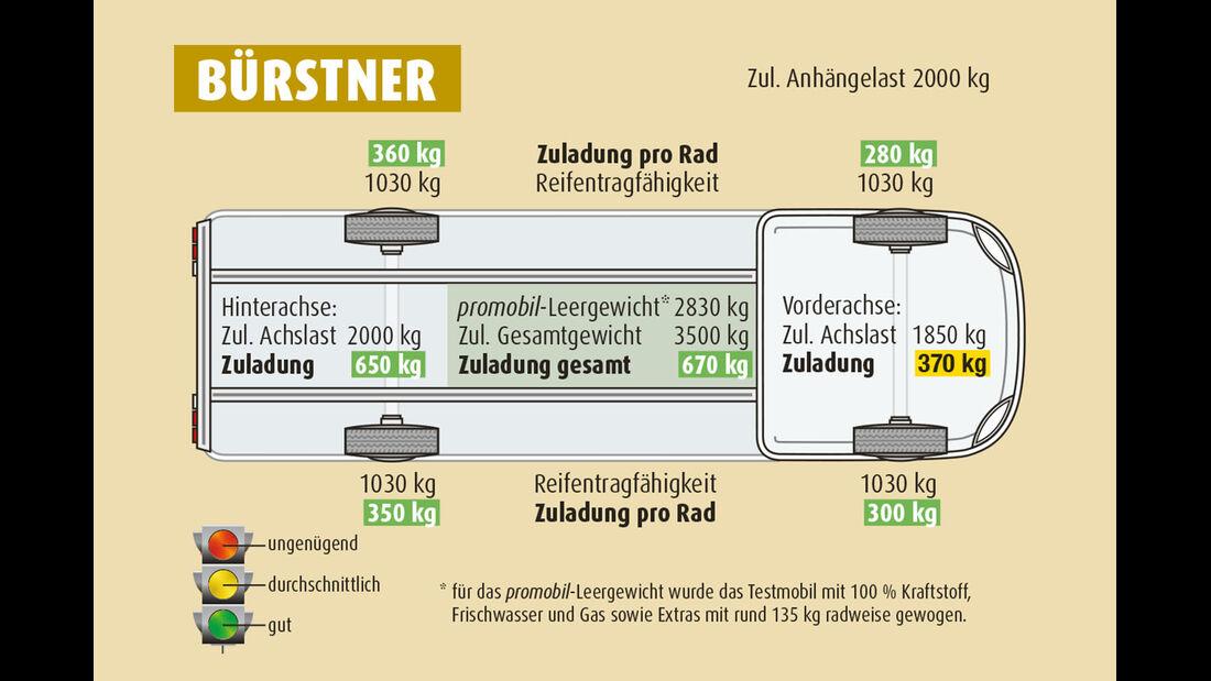 Zuladung Bürstner Travel Van t 590 G