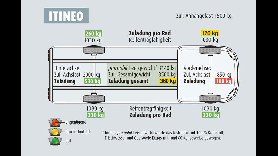 Zuladung Itineo JB 700