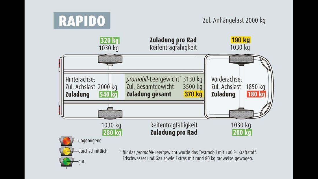 Zuladung Rapido 8080 dF