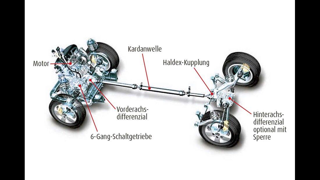 Zur T6-Generation hat sich am 4motion-Allrad nur wenig geändert.